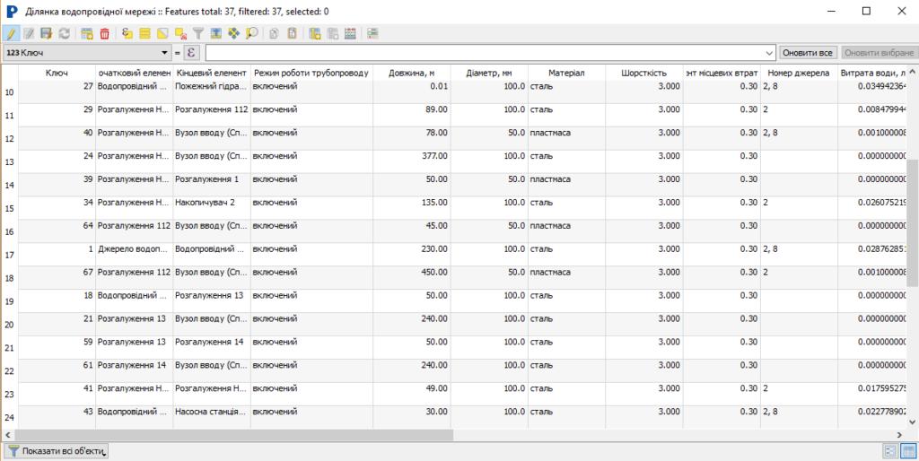 Таблиця атрибутів технічних об'єктів, гідравлічні розрахунки